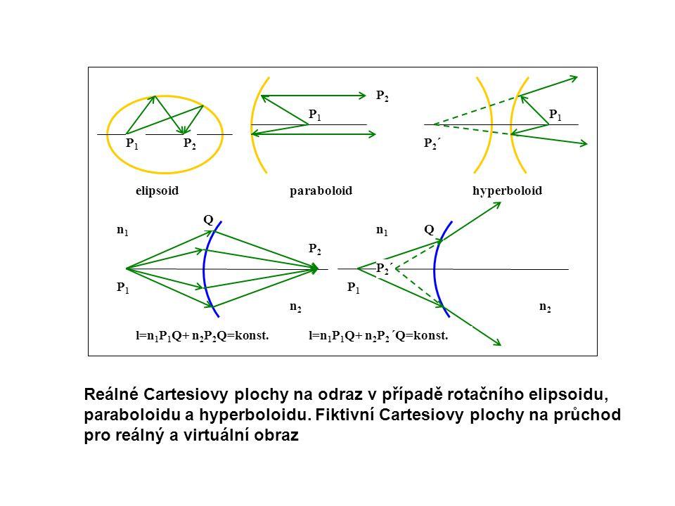 P1P1 P1P1 P1P1 P2´P2´ P2P2 P2P2 elipsoidparaboloidhyperboloid n1n1 n1n1 n2n2 n2n2 P1P1 P1P1 P2P2 P2´P2´ Q Q l=n 1 P 1 Q+ n 2 P 2 Q=konst.l=n 1 P 1 Q+