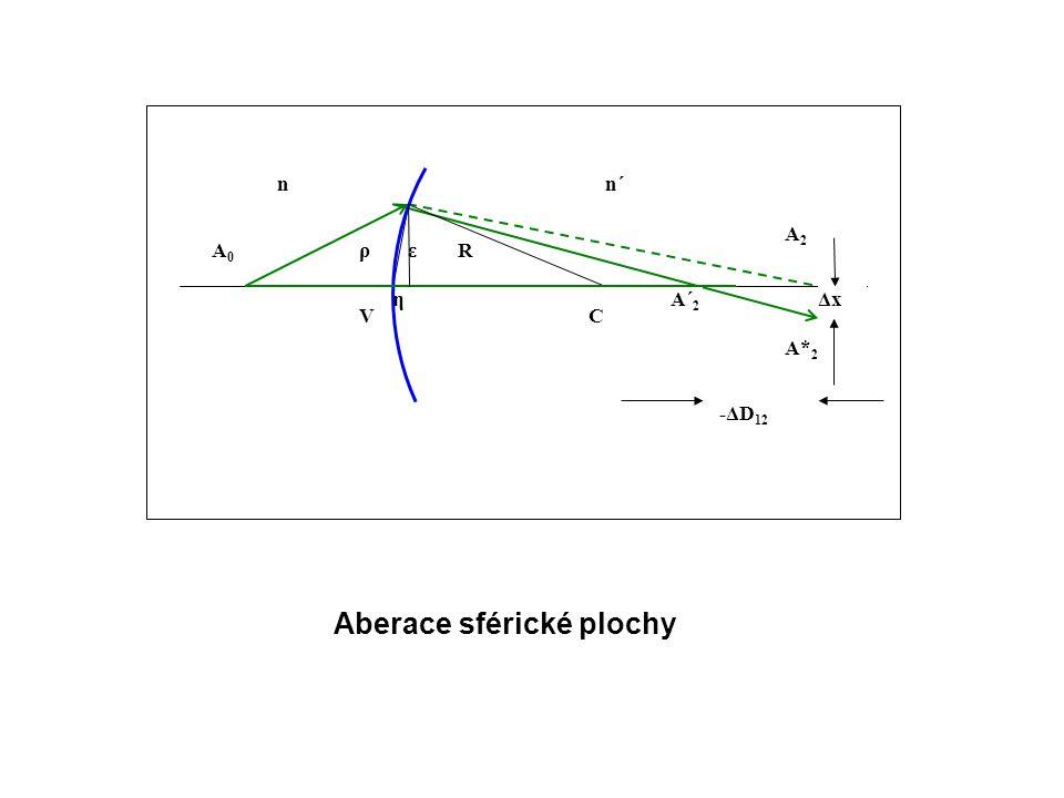 nn´ A2A2 C RA0A0 A´ 2 ερ η A* 2 -ΔD 12 Δx V Aberace sférické plochy