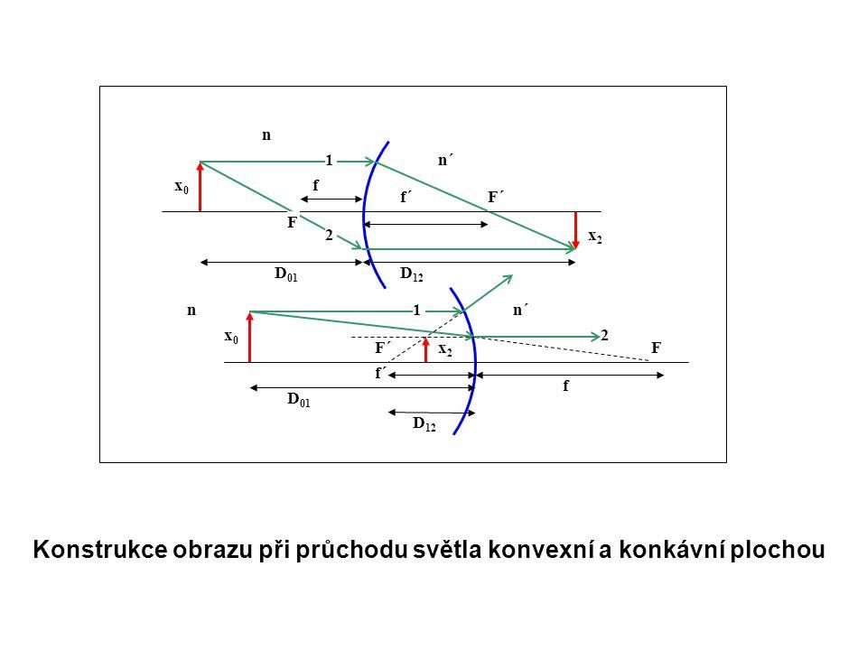 x0x0 x2x2 x2x2 x0x0 f f´ f D 01 D 12 D 01 D 12 nn´ n 1 2 2 1 F´ F F Konstrukce obrazu při průchodu světla konvexní a konkávní plochou