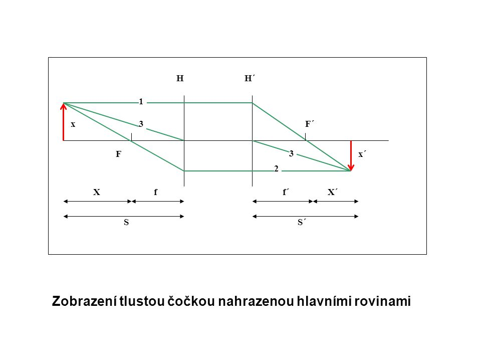 SS´ HH´ F F´ X´Xff´ x x´ 1 2 3 3 Zobrazení tlustou čočkou nahrazenou hlavními rovinami
