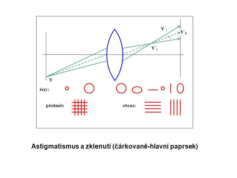 Y´ t Y Y´ 0 řezy: Y´ s předmět:obraz: Astigmatismus a zklenutí (čárkovaně-hlavní paprsek)