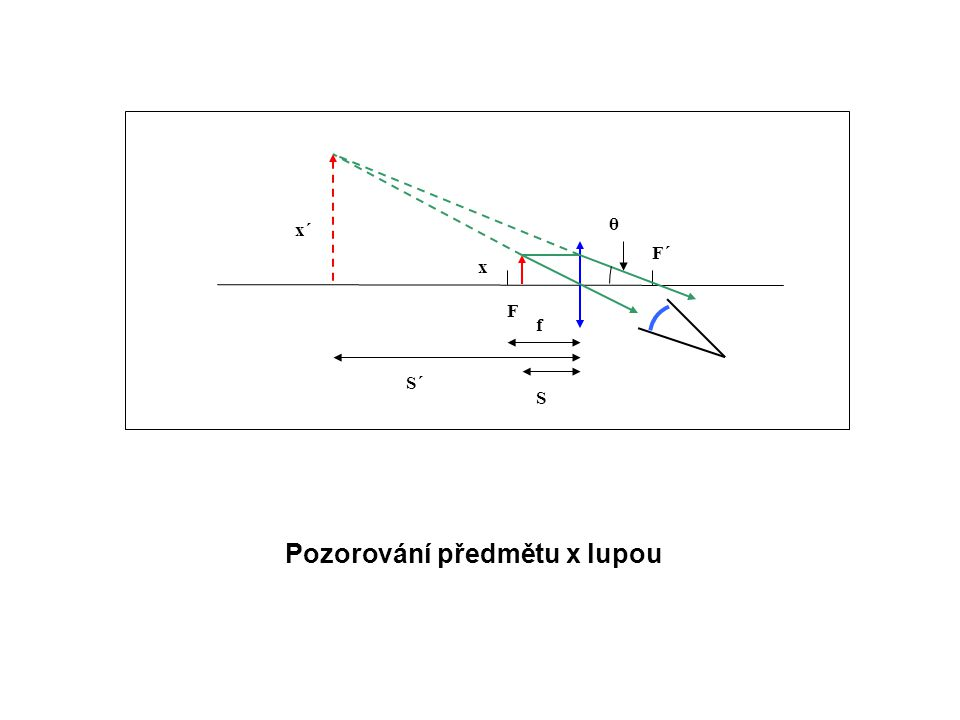 F´ S F θ x S´ f x´ Pozorování předmětu x lupou