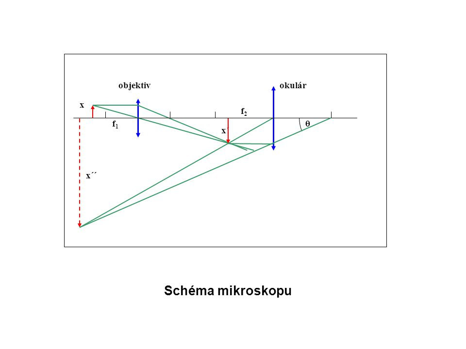 x´ f1f1 okulárobjektiv x´´ x θ f2f2 Schéma mikroskopu