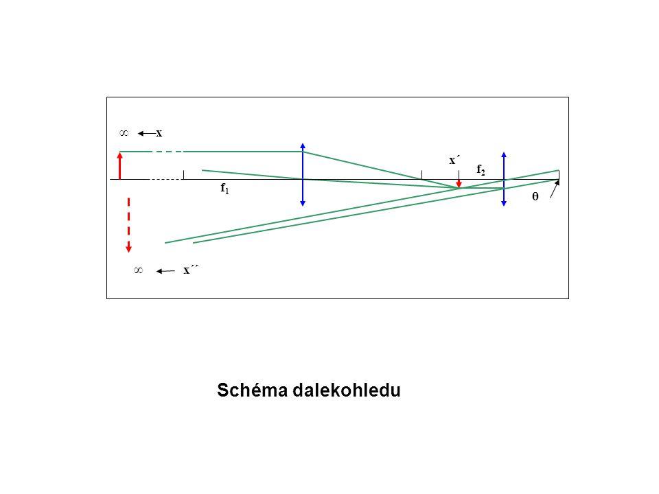 x f2f2 f1f1 ∞ x´´ x´ ∞ θ Schéma dalekohledu