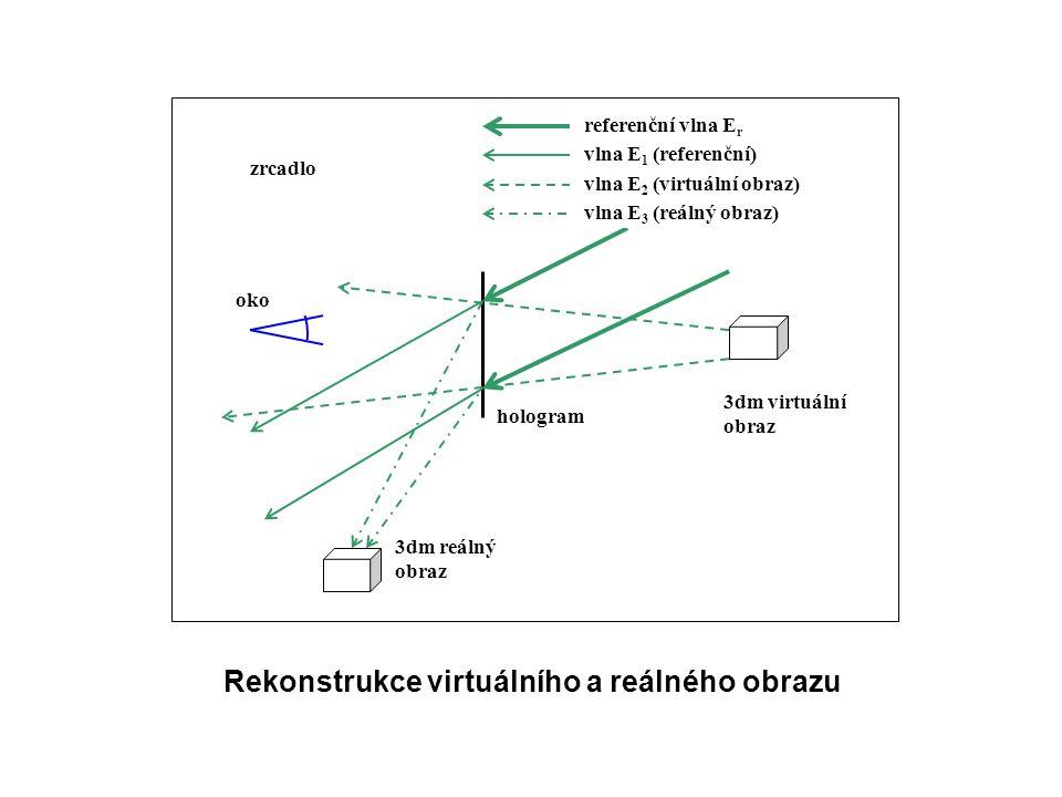 vlna E 1 (referenční) 3dm virtuální obraz zrcadlo hologram referenční vlna E r 3dm reálný obraz vlna E 2 (virtuální obraz) vlna E 3 (reálný obraz) oko