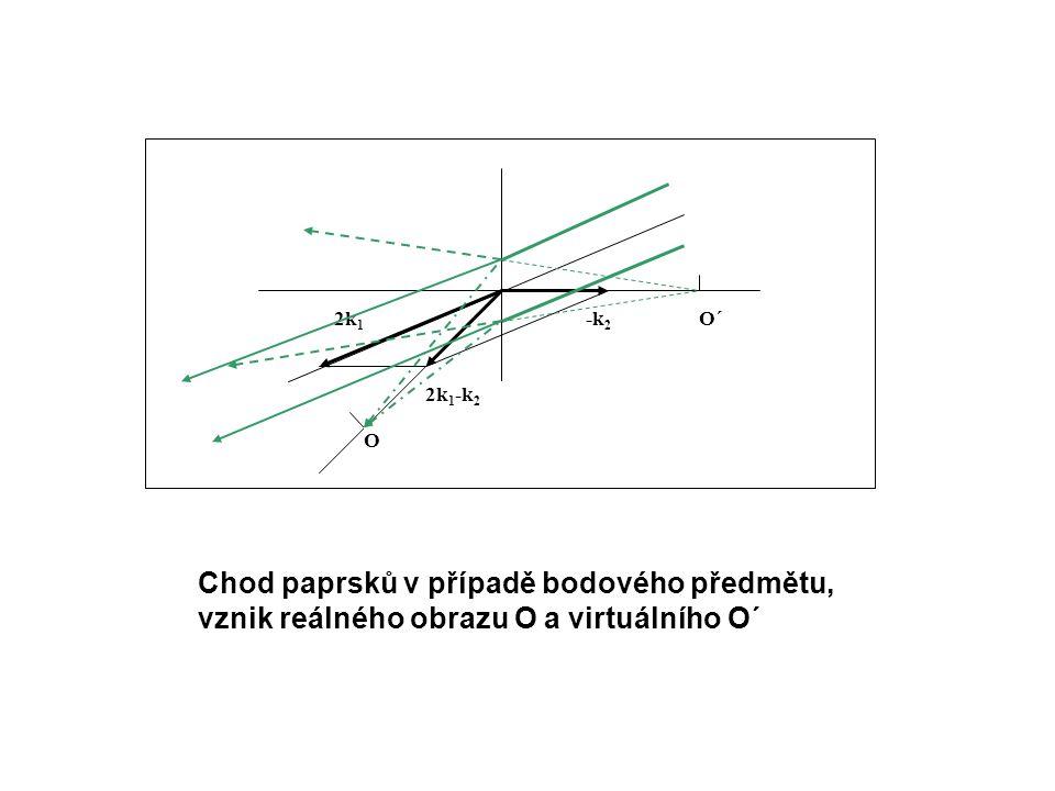 -k 2 O 2k 1 -k 2 2k 1 O´ Chod paprsků v případě bodového předmětu, vznik reálného obrazu O a virtuálního O´