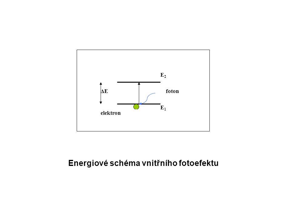 E2E2 ΔE E1E1 foton elektron Energiové schéma vnitřního fotoefektu