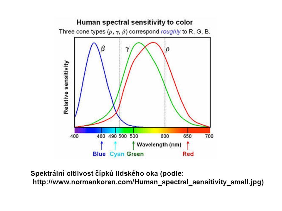 Spektrální citlivost čípků lidského oka (podle: http://www.normankoren.com/Human_spectral_sensitivity_small.jpg)
