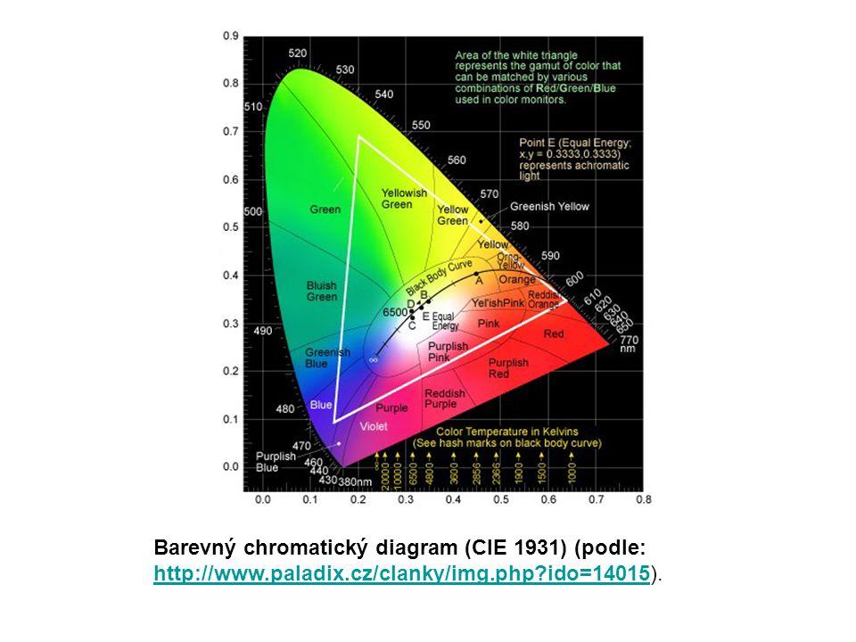 Barevný chromatický diagram (CIE 1931) (podle: http://www.paladix.cz/clanky/img.php?ido=14015http://www.paladix.cz/clanky/img.php?ido=14015).