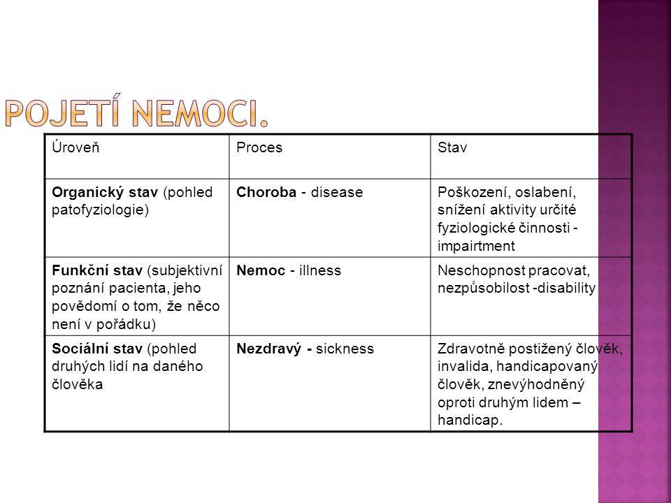 ÚroveňProcesStav Organický stav (pohled patofyziologie) Choroba - diseasePoškození, oslabení, snížení aktivity určité fyziologické činnosti - impairtm