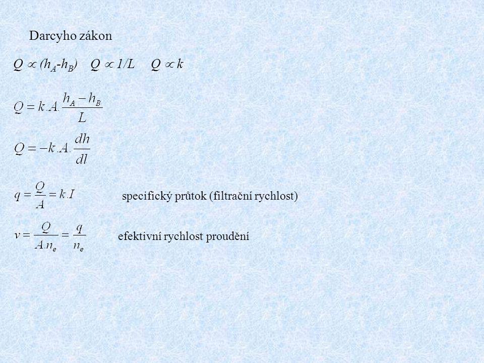 Q  (h A -h B ) Q  1/L Q  k Darcyho zákon specifický průtok (filtrační rychlost) efektivní rychlost proudění