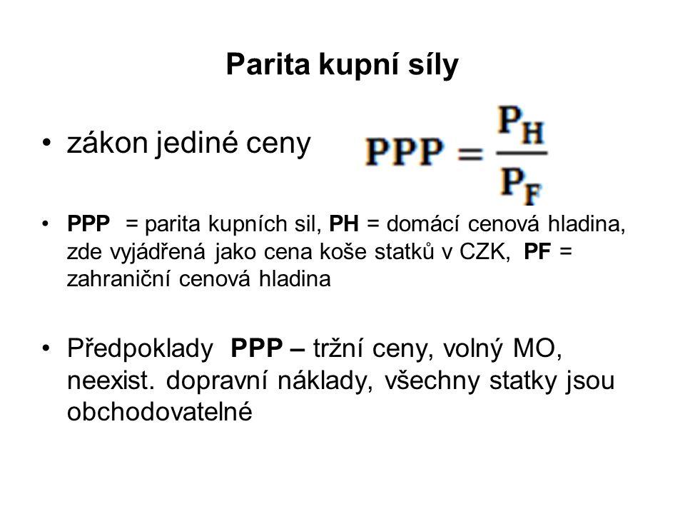 Parita kupní síly zákon jediné ceny PPP = parita kupních sil, PH = domácí cenová hladina, zde vyjádřená jako cena koše statků v CZK, PF = zahraniční c