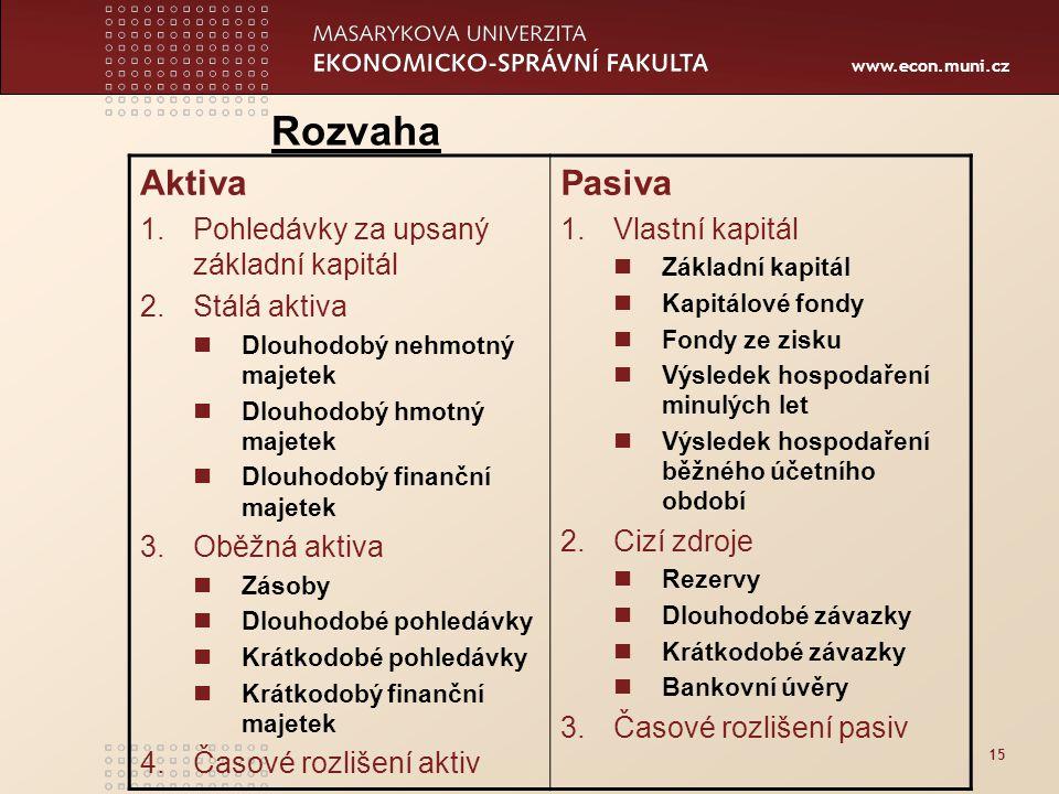 www.econ.muni.cz 15 Rozvaha Aktiva 1.Pohledávky za upsaný základní kapitál 2.Stálá aktiva Dlouhodobý nehmotný majetek Dlouhodobý hmotný majetek Dlouho