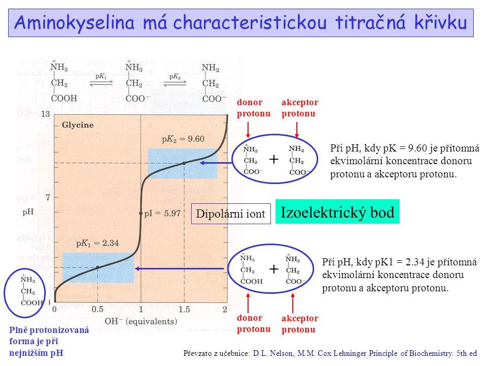 Aminokyselina má characteristickou titračná křivku Plně protonizovaná forma je při nejnižším pH Při pH, kdy pK1 = 2.34 je přítomná ekvimolární koncent