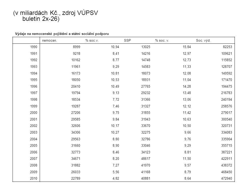 (v miliardách Kč., zdroj VÚPSV buletin 2x-26) Výdaje na nemocenské pojištění a státní sociální podporu nemocen.% soc.v.SSP% soc.