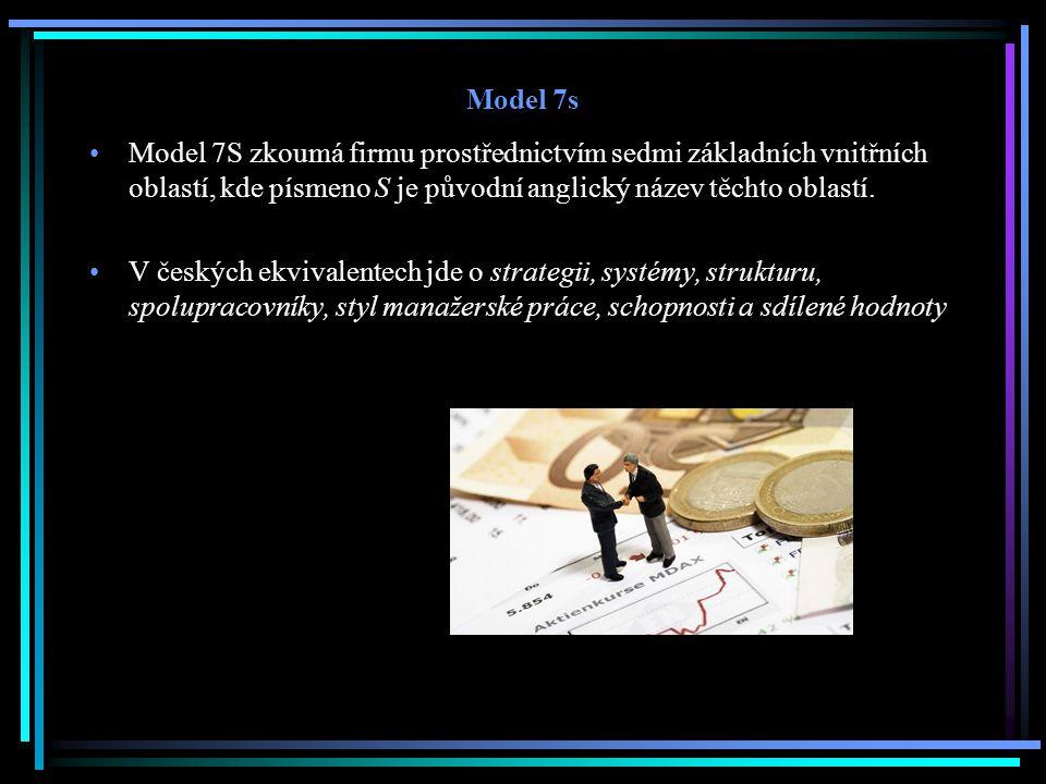 Model 7s Model 7S zkoumá firmu prostřednictvím sedmi základních vnitřních oblastí, kde písmeno S je původní anglický název těchto oblastí.