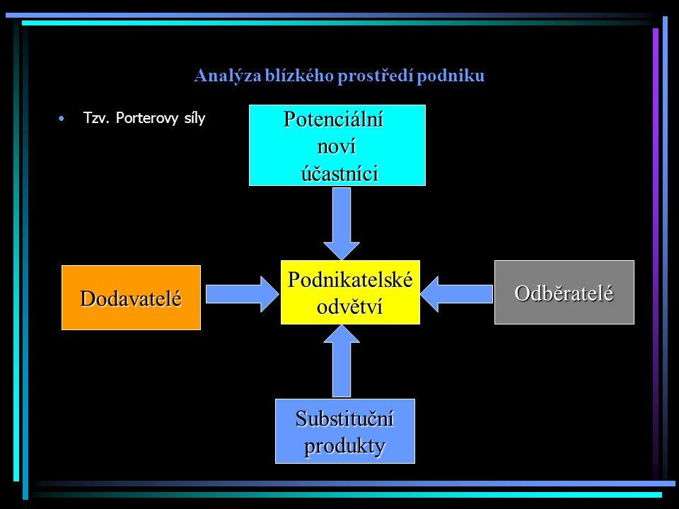 Analýza blízkého prostředí podniku Tzv.