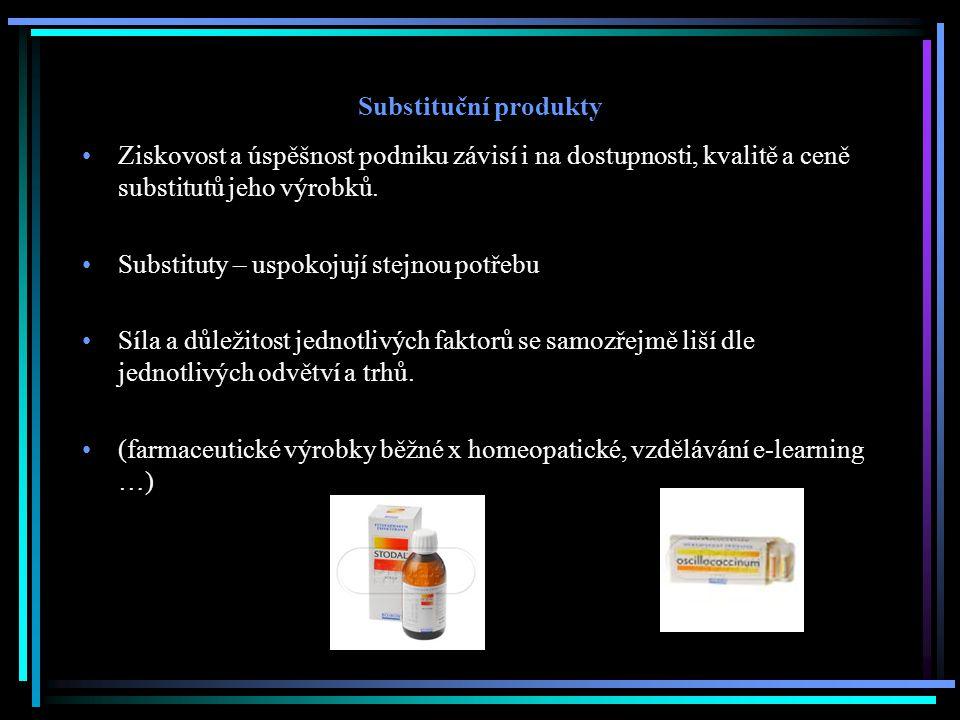 Substituční produkty Ziskovost a úspěšnost podniku závisí i na dostupnosti, kvalitě a ceně substitutů jeho výrobků.
