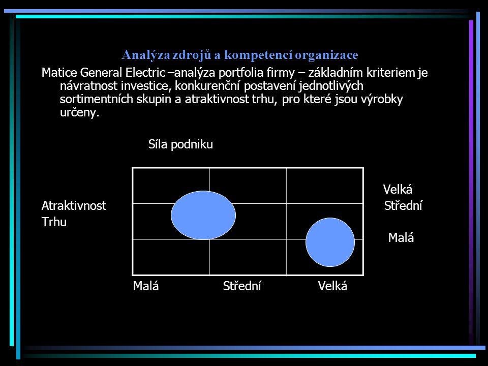 Matice General Electric –analýza portfolia firmy – základním kriteriem je návratnost investice, konkurenční postavení jednotlivých sortimentních skupin a atraktivnost trhu, pro které jsou výrobky určeny.