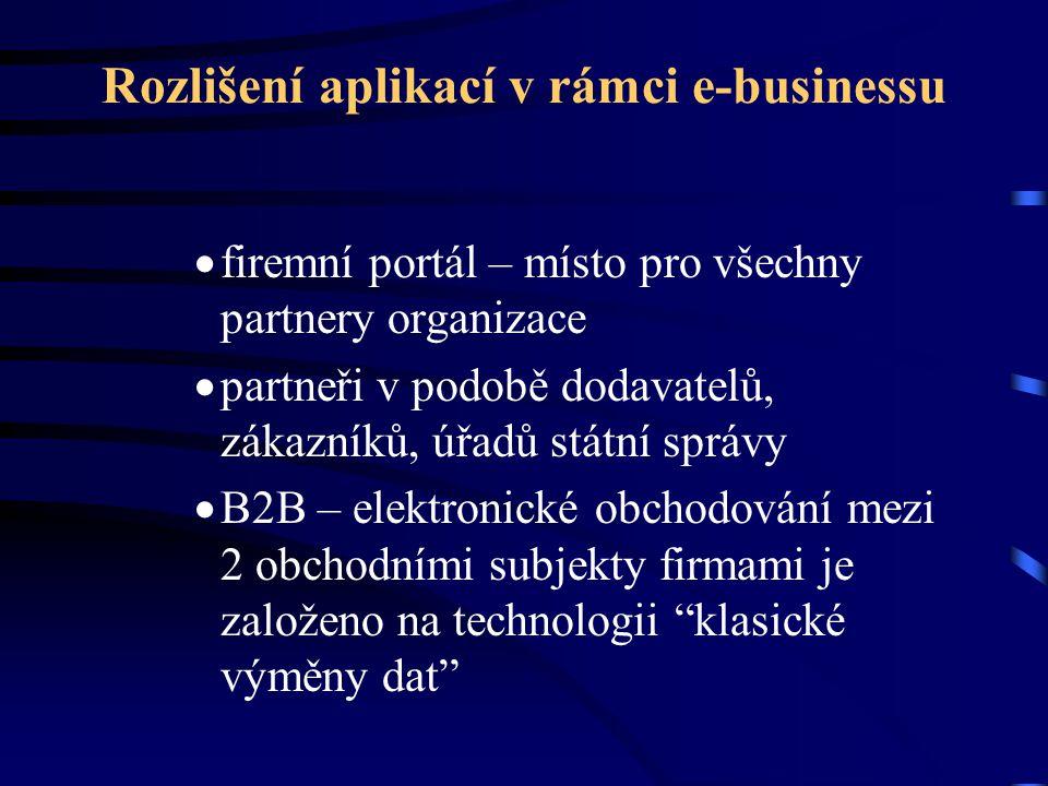 Rozlišení aplikací v rámci e-businessu  firemní portál – místo pro všechny partnery organizace  partneři v podobě dodavatelů, zákazníků, úřadů státn