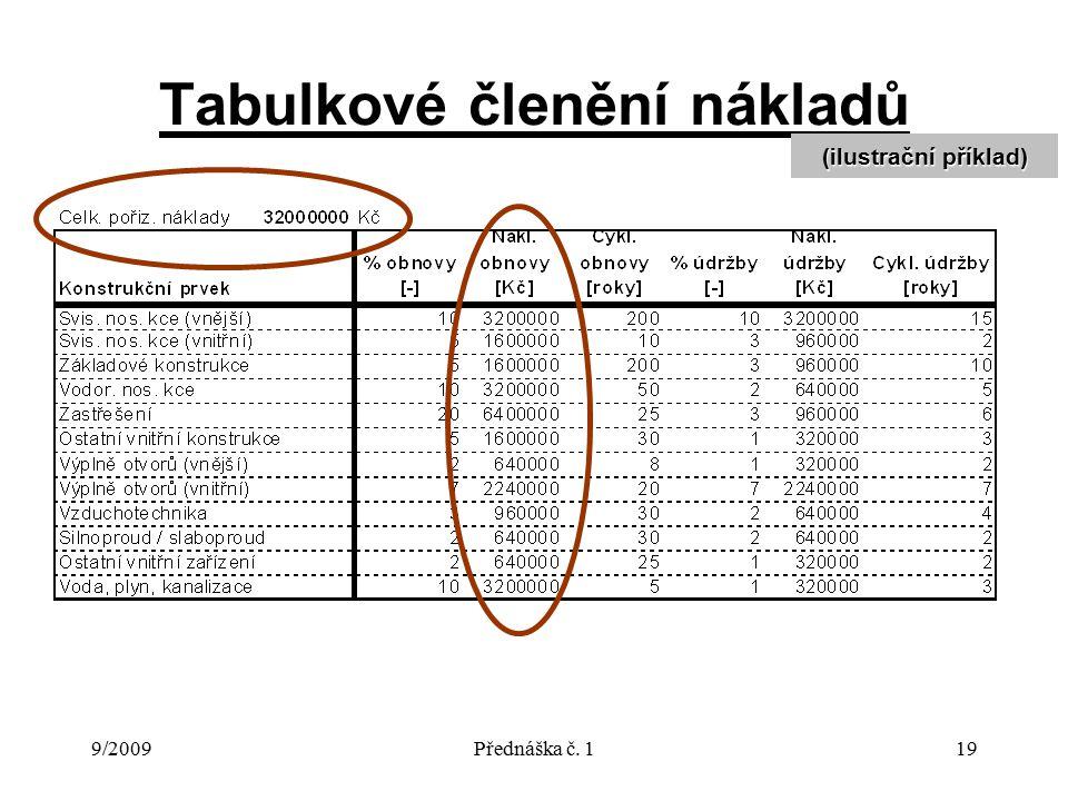 9/2009Přednáška č. 119 Tabulkové členění nákladů (ilustrační příklad)