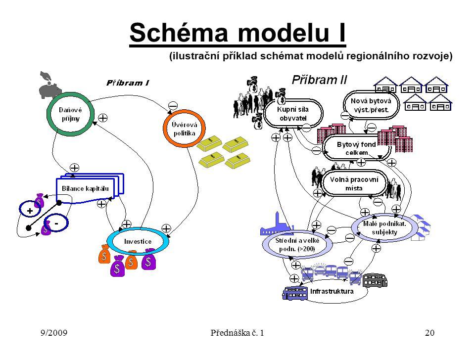9/2009Přednáška č. 120 Schéma modelu I (ilustrační příklad schémat modelů regionálního rozvoje)