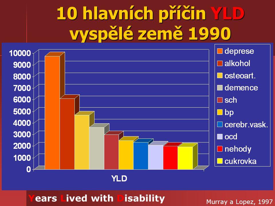 10 hlavních příčin YLD vyspělé země 1990 Murray a Lopez, 1997 Years Lived with Disability