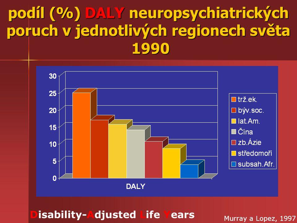 podíl (%) DALY neuropsychiatrických poruch v jednotlivých regionech světa 1990 Disability-Adjusted Life Years Murray a Lopez, 1997