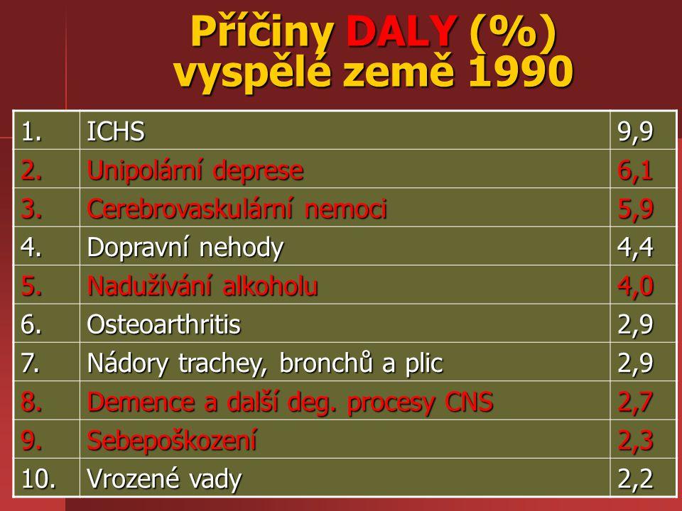 Příčiny DALY (%) vyspělé země 1990 1.ICHS9,9 2. Unipolární deprese 6,1 3. Cerebrovaskulární nemoci 5,9 4. Dopravní nehody 4,4 5. Nadužívání alkoholu 4