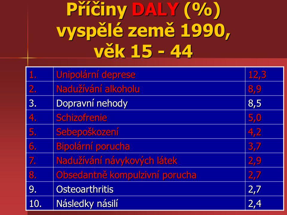 Příčiny DALY (%) vyspělé země 1990, věk 15 - 44 1. Unipolární deprese 12,3 2. Nadužívání alkoholu 8,9 3. Dopravní nehody 8,5 4.Schizofrenie5,0 5.Sebep