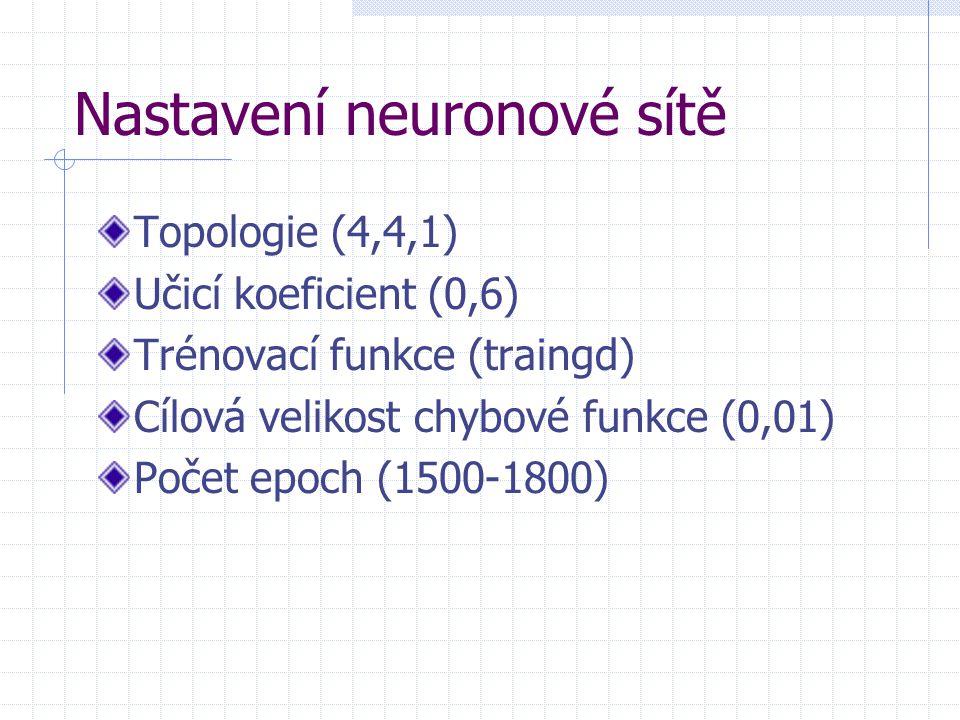 Nastavení neuronové sítě Topologie (4,4,1) Učicí koeficient (0,6) Trénovací funkce (traingd) Cílová velikost chybové funkce (0,01) Počet epoch (1500-1800)