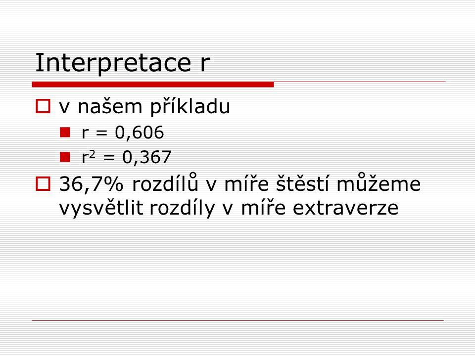 Interpretace r  v našem příkladu r = 0,606 r 2 = 0,367  36,7% rozdílů v míře štěstí můžeme vysvětlit rozdíly v míře extraverze