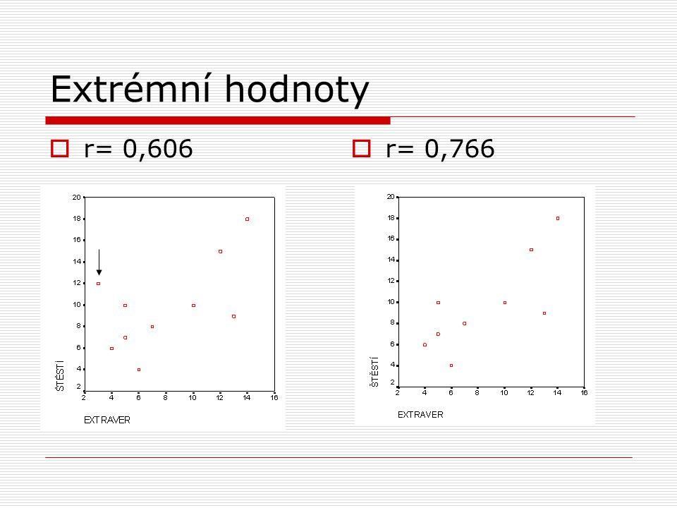 Extrémní hodnoty  r= 0,606  r= 0,766