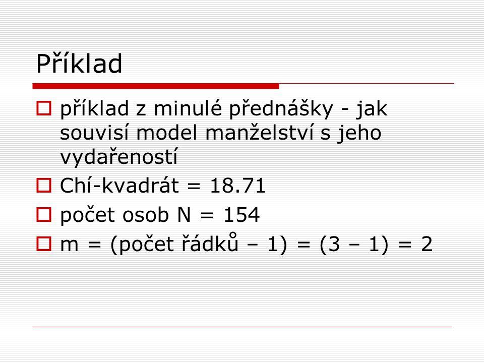Příklad  příklad z minulé přednášky - jak souvisí model manželství s jeho vydařeností  Chí-kvadrát = 18.71  počet osob N = 154  m = (počet řádků – 1) = (3 – 1) = 2
