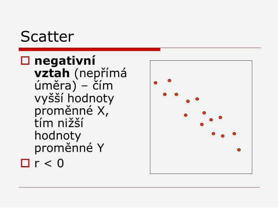 Scatter  negativní vztah (nepřímá úměra) – čím vyšší hodnoty proměnné X, tím nižší hodnoty proměnné Y  r < 0