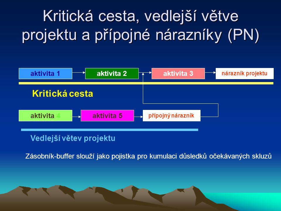 Kritická cesta, vedlejší větve projektu a přípojné nárazníky (PN) aktivita 1aktivita 2aktivita 3 nárazník projektu Kritická cesta aktivita 4aktivita 5