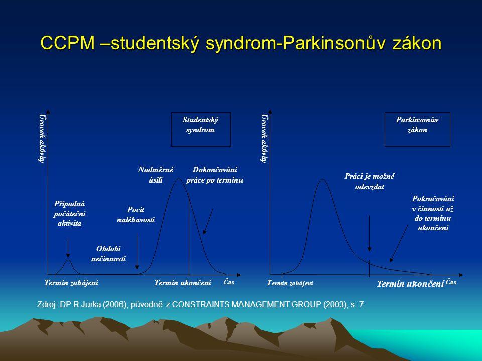 CCPM –studentský syndrom-Parkinsonův zákon Studentský syndrom Parkinsonův zákon Čas Případná počáteční aktivita Období nečinnosti Pocit naléhavosti Na