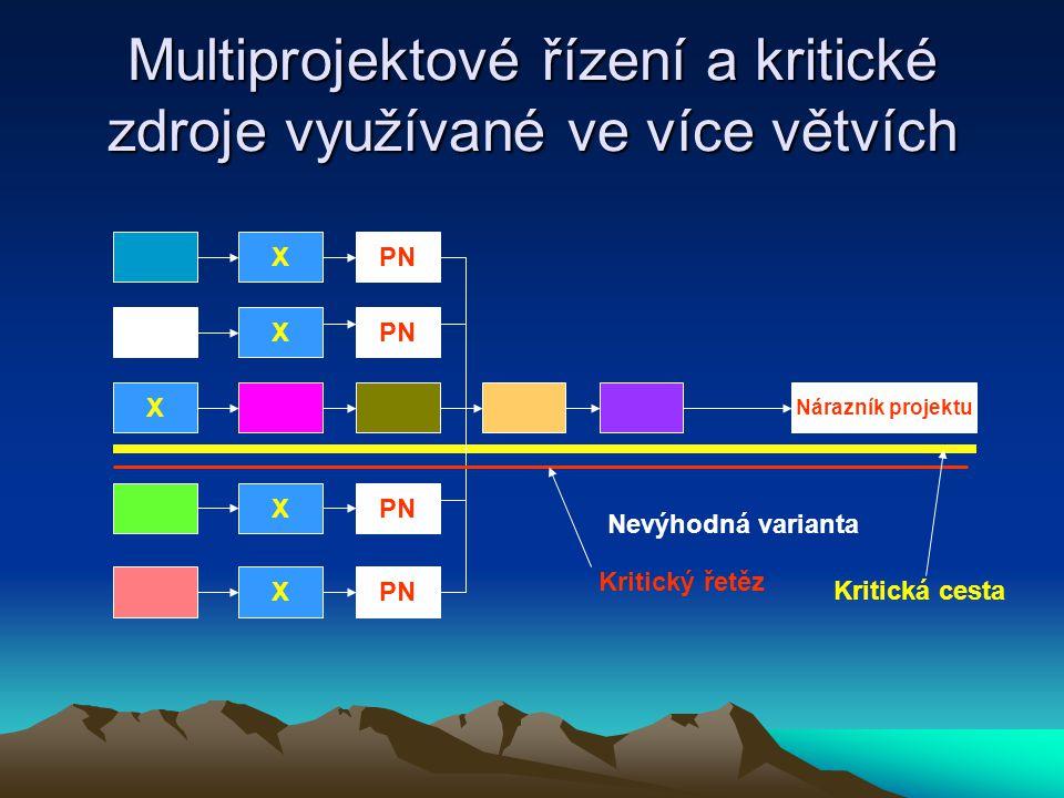 Multiprojektové řízení a kritické zdroje využívané ve více větvích X X X X PN Nárazník projektu X Nevýhodná varianta Kritický řetěz Kritická cesta
