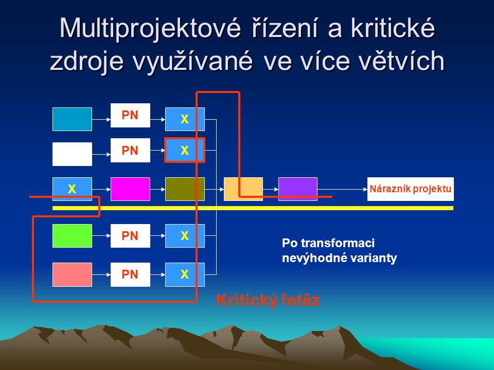 Multiprojektové řízení a kritické zdroje využívané ve více větvích X X X X PN Nárazník projektu X Po transformaci nevýhodné varianty Kritický řetěz