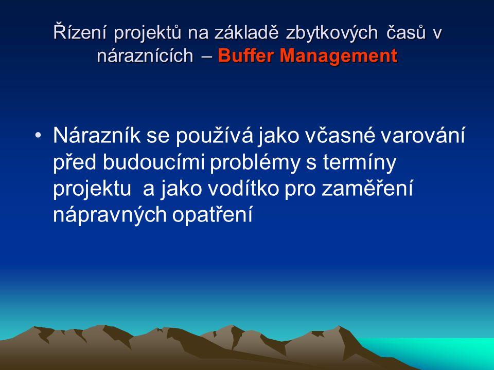 Řízení projektů na základě zbytkových časů v náraznících – Buffer Management Nárazník se používá jako včasné varování před budoucími problémy s termín