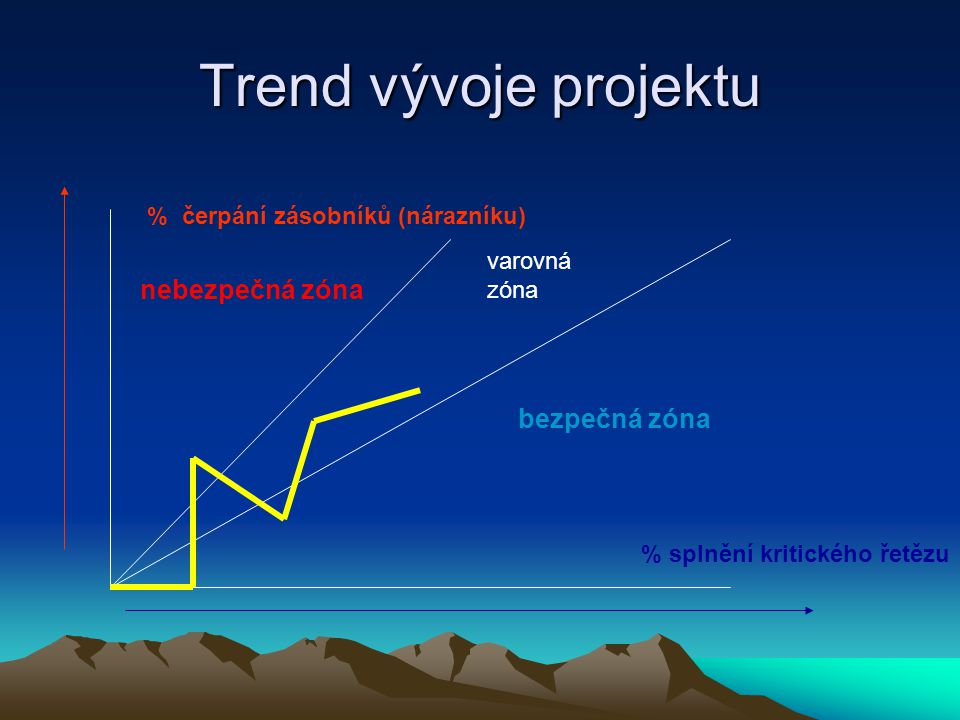 Trend vývoje projektu % čerpání zásobníků (nárazníku) % splnění kritického řetězu nebezpečná zóna varovná zóna bezpečná zóna