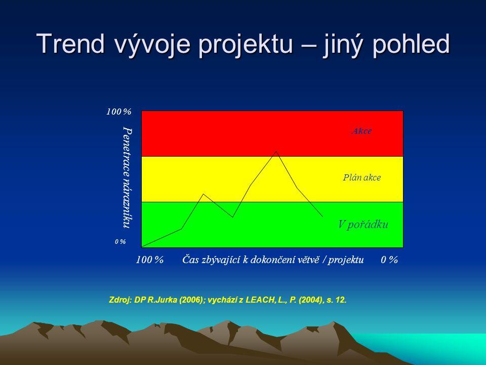 Trend vývoje projektu – jiný pohled 0 % 100 % 100 % Čas zbývající k dokončení větvě / projektu 0 % Penetrace nárazníku V pořádku Plán akce Akce Zdroj: