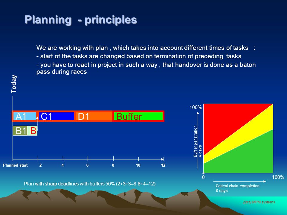 Planning - principles We are working with plan, which takes into account different times of tasks : - start of the tasks are changed based on terminat