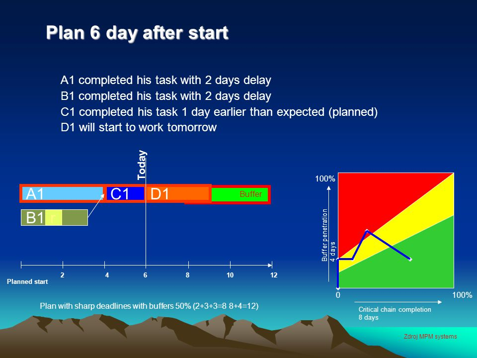 Plan 6 day after start Plan 6 day after start A1 completed his task with 2 days delay B1 completed his task with 2 days delay C1 completed his task 1