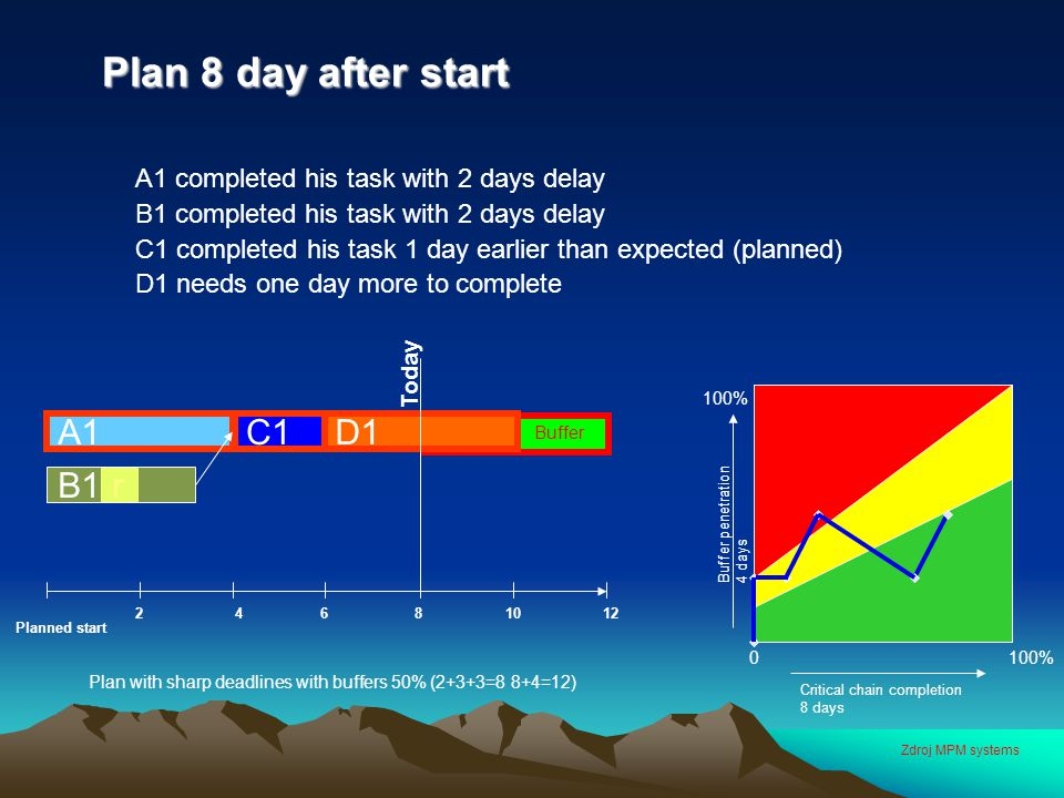 Plan 8 day after start Plan 8 day after start A1 completed his task with 2 days delay B1 completed his task with 2 days delay C1 completed his task 1