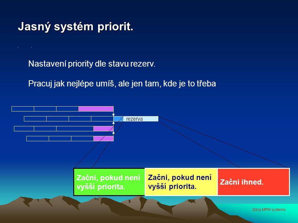 Jasný systém priorit. Nastavení priority dle stavu rezerv. Pracuj jak nejlépe umíš, ale jen tam, kde je to třeba. rezerva Začni, pokud není vyšší prio
