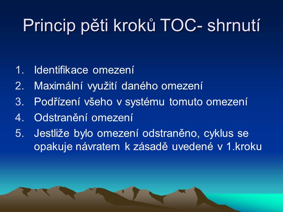 Princip pěti kroků TOC- shrnutí 1.Identifikace omezení 2.Maximální využití daného omezení 3.Podřízení všeho v systému tomuto omezení 4.Odstranění omez