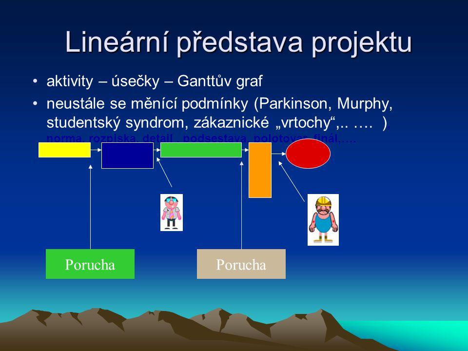 """Lineární představa projektu aktivity – úsečky – Ganttův graf neustále se měnící podmínky (Parkinson, Murphy, studentský syndrom, zákaznické """"vrtochy"""","""