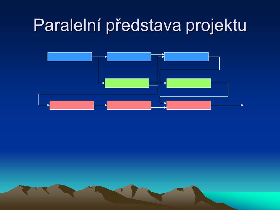 Projekt a jeho rozpočet cena projektu – rozpočet (náklady projektu) délka projektu – (milníky) délka jednotlivých aktivit zdroje přidělené na aktivity, jejich kapacity a přiřazené náklady a výnosy časové rezervy a jejich odhad (Buffers) nepříznivé vlivy (viz Murphyho zákony - http://murphy.euweb.cz, atd.) http://murphy.euweb.cz