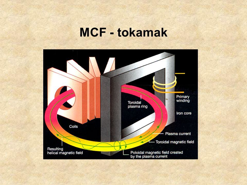 MCF - tokamak